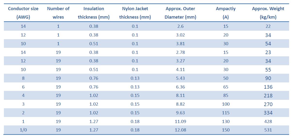 UL 600V Kupferleiter PVC isoliert Nylon ummantelt Elektrokabel THWN ...