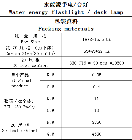 package of water energy light